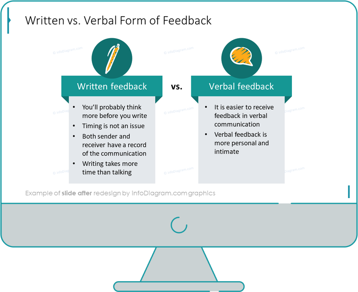 written vs verbal form of feedback slide after redesign in powerpoint
