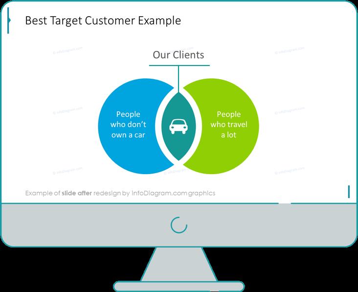 infographics_diagrams_venn_target_customer_After