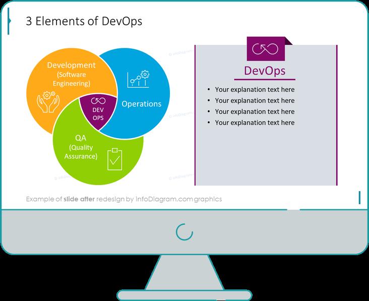 diagram_devops_loop_3_elements_After
