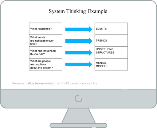 System thinking iceberg diagram before infodiagram redesign in powerpoint
