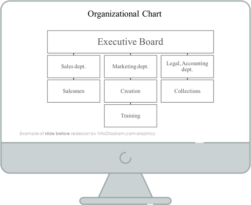 organizational chart slide before redesign in powerpoint