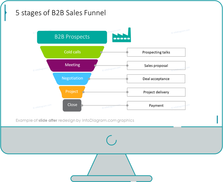 stages of b2b sales funnel slide after redesign in powerpoint