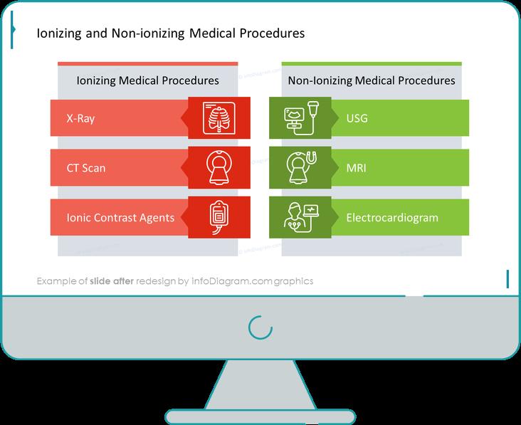 after redesign slide medical procedure outline icons ppt