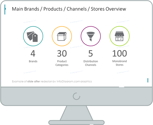 business review retail facts and figures before redesign