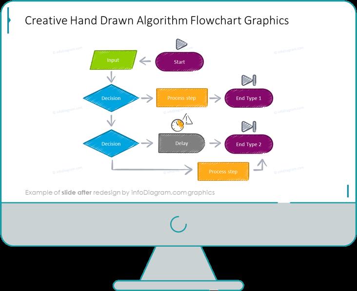 Algorithm Process Flowchart Diagram slide after redesign