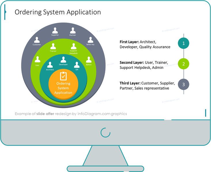 ordering system application ppt slide after redesign in powerpoint