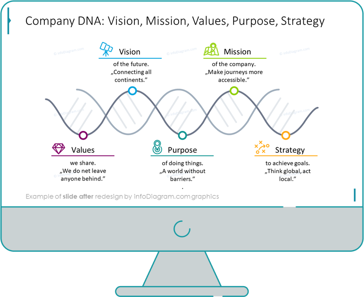 company dna diagram slide after infodiagram redesign in powerpoint