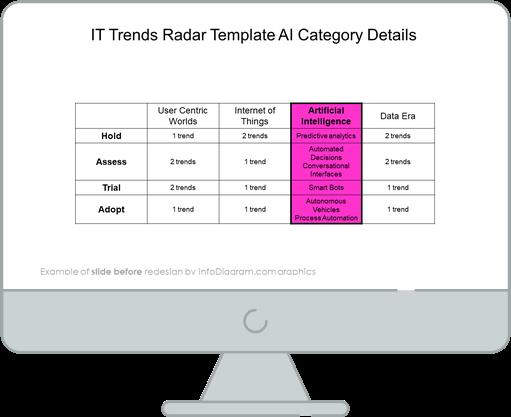 infographics_diagrams_trend_radar_ai_Before
