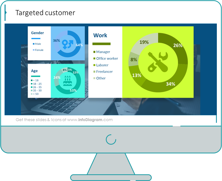 targeted customer slide after redesign in powerpoint