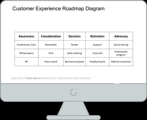 customer journey experience roadmap diagram slide before infodiagram redesign in powerpoint