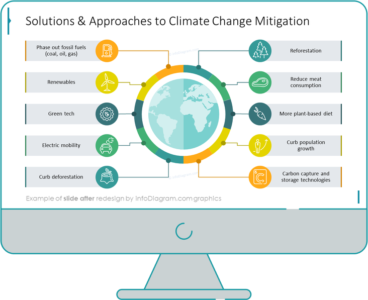 Climate Change Impacts Actions PPT slide redesigned
