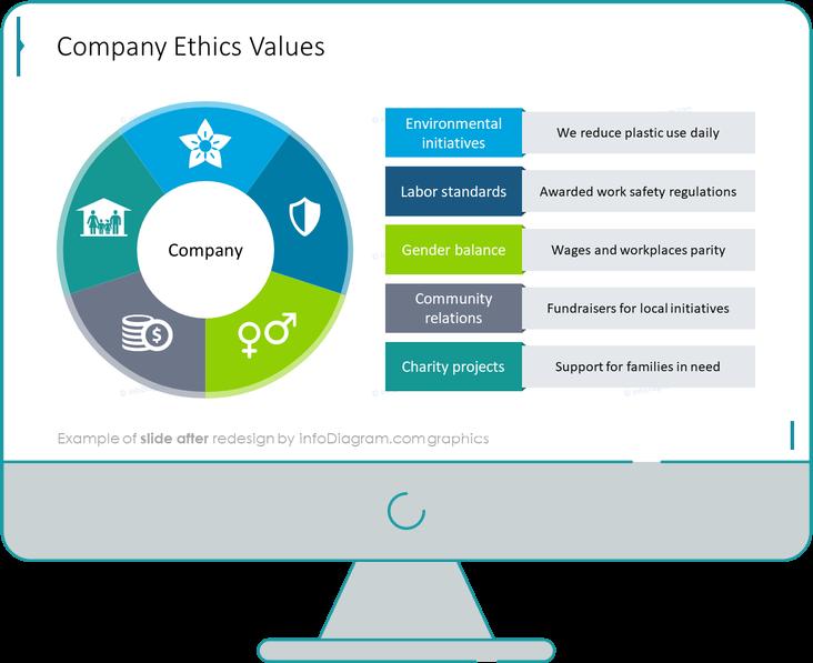 csr company ethics values before redesign