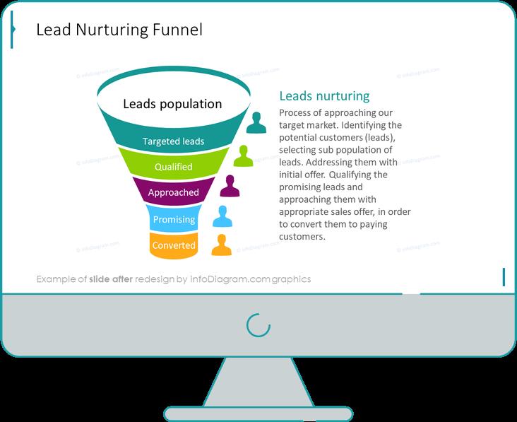 lead nurturing funnel slide after redesign in powerpoint