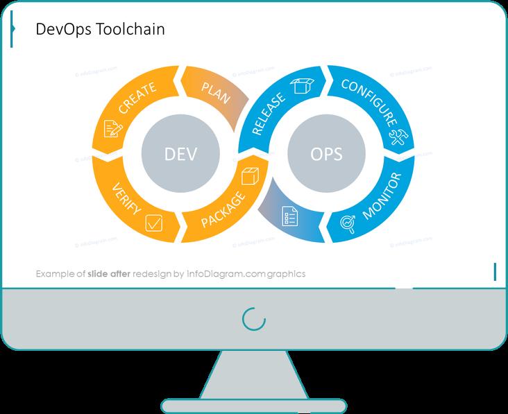 diagram_devops_loop_toolchain_2_After