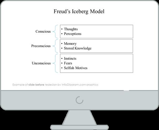 Freuds iceberg diagram before infodiagram redesign in powerpoint