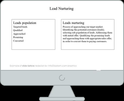 lead nurturing funnel slide before redesign in powerpoint