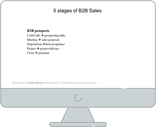stages of b2b sales funnel slide before redesign in powerpoint