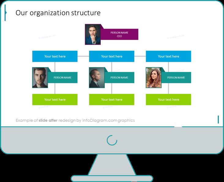 after redesign organization structure chart slide ppt