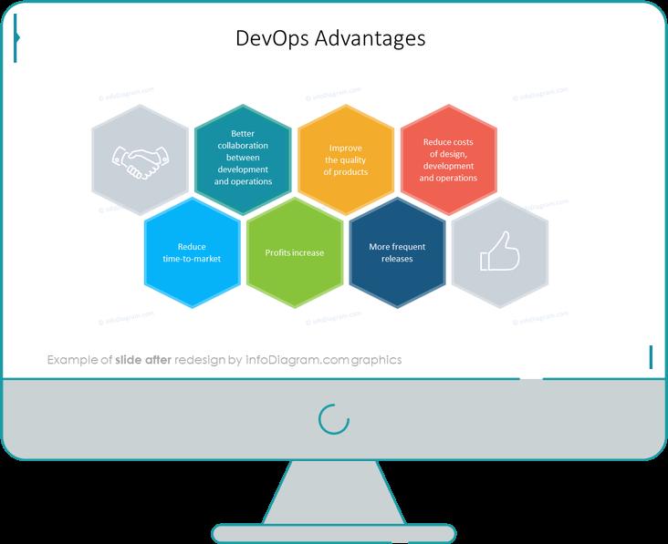 after redesign devops knowhow slide advantages