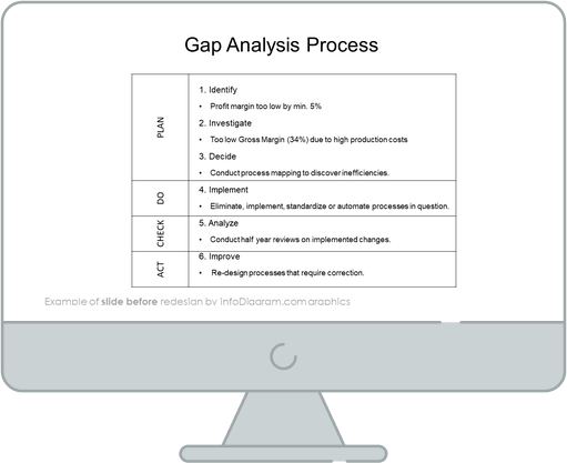 gap analysis process diagram before redesign by infodiagram in powerpoint