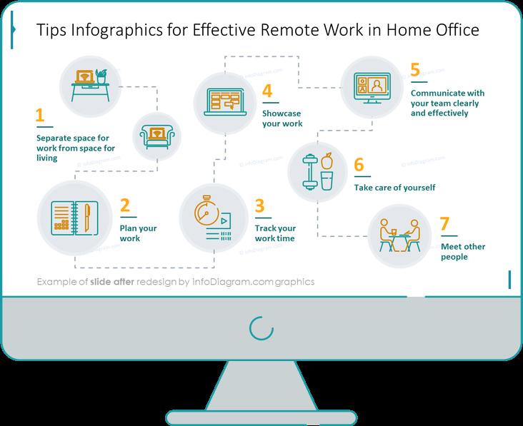 diagram_remote_work_effective_work_inhome_After