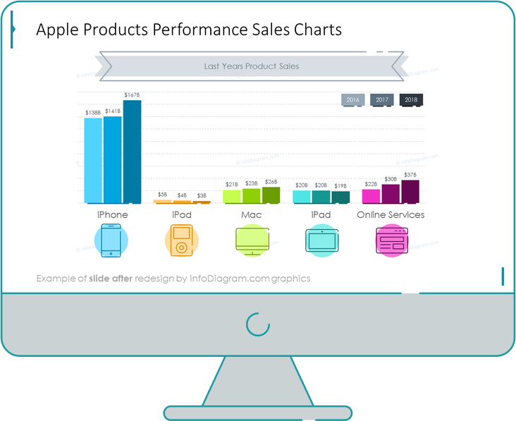 products performance sales chart powerpoint slide after redesign by infodiagram