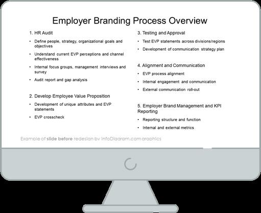 diagram before redesign hr employer branding process