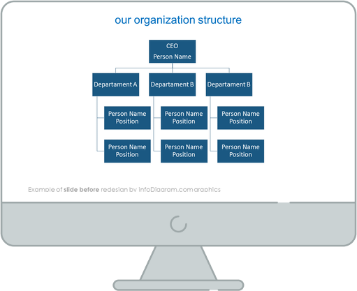 before redesign organization structure chart slide ppt