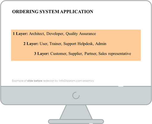 ordering system application ppt slide before redesign in powerpoint
