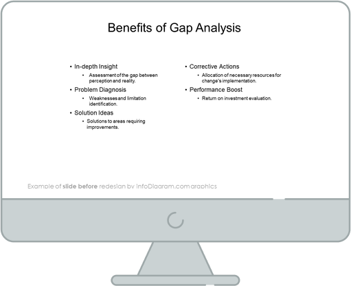 gap analysis benefits diagram before redesign by infodiagram in powerpoint