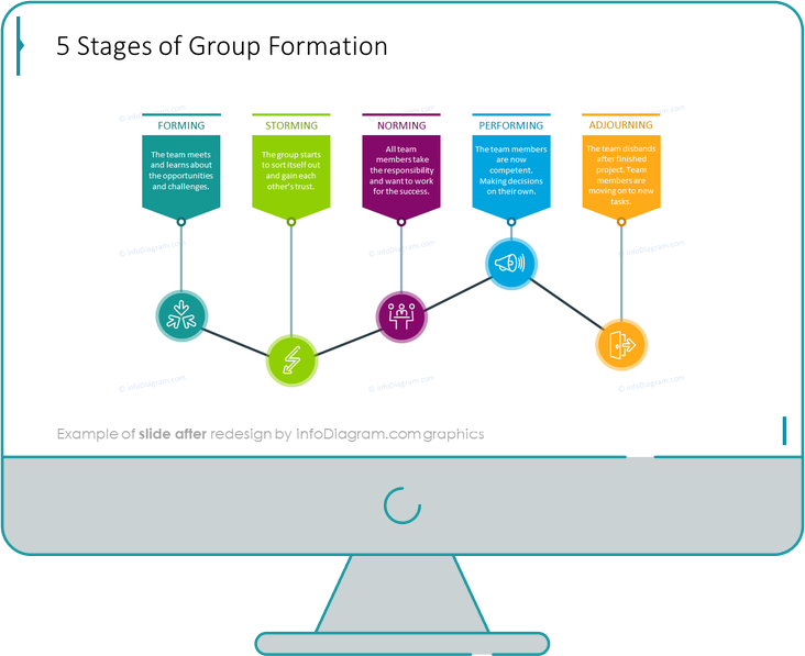 group development stages of group formation before after