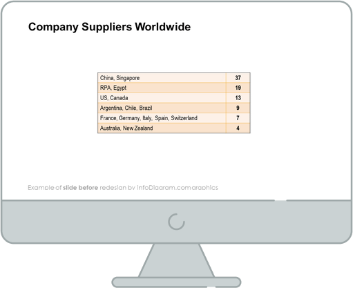 company suppliers worldwide slide before infodiagram redesign in powerpoint