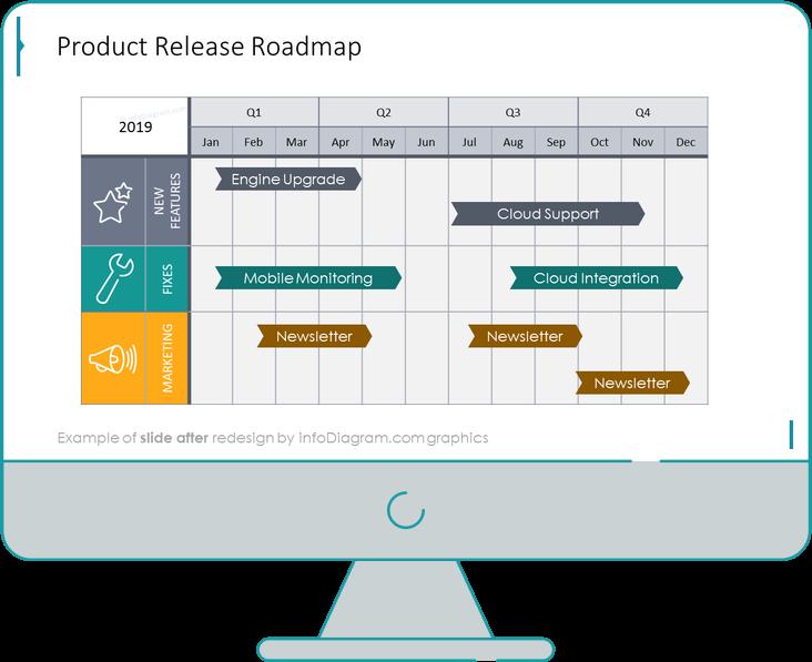 after redesign roadmap tables slide ppt