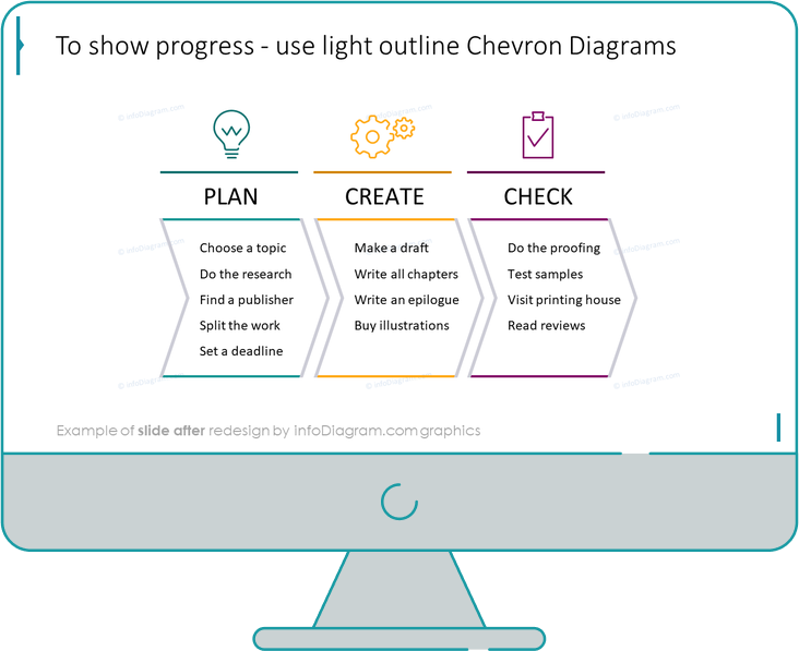 outline chevron diagram slide after redesign by infodiagram in ppt