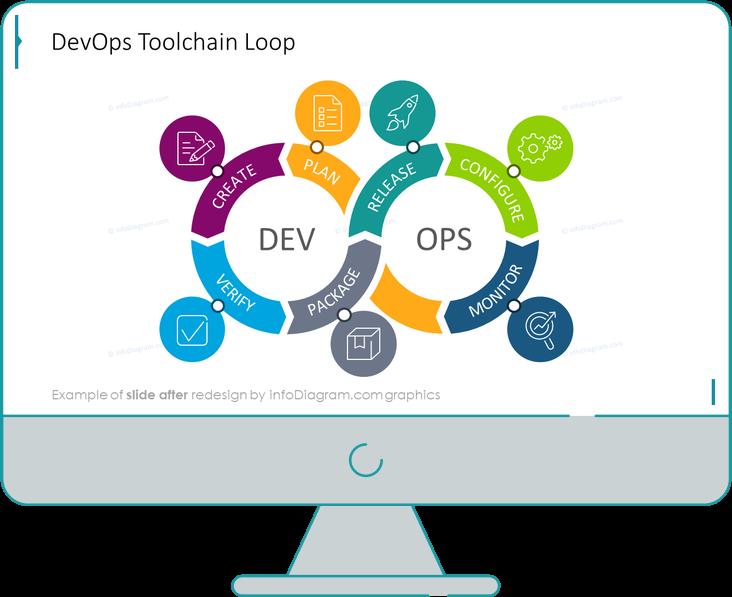 diagram_devops_loop_toolchain_After