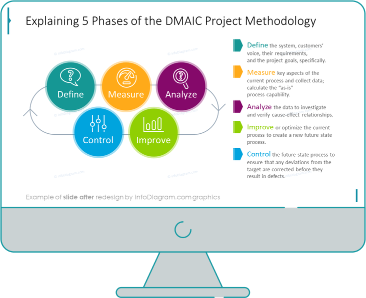 six sigma DMAIC methodology after redesign