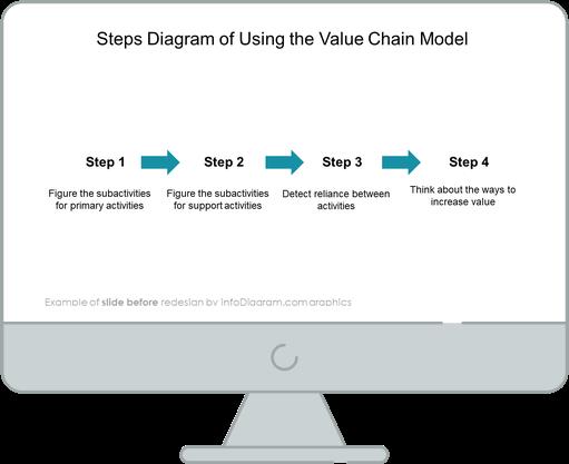 diagram_value_chain_value_Before