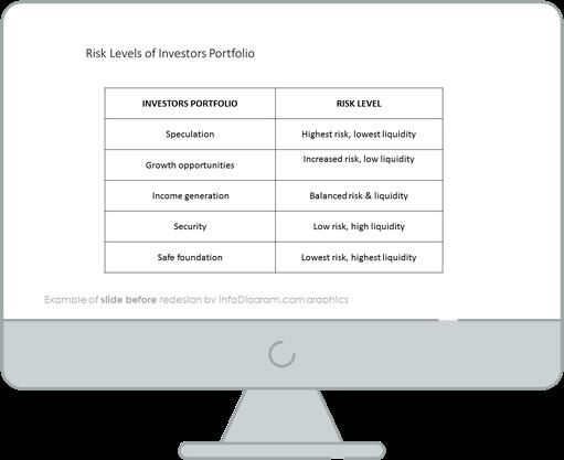 before redesign risk pyramids slide ppt