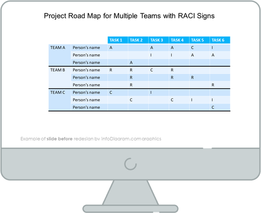 Project Roadmap with RACI Signs slide before redesign
