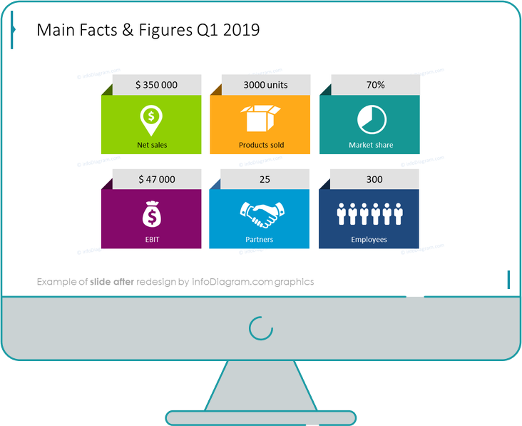 business review retail facts and figures after redesign