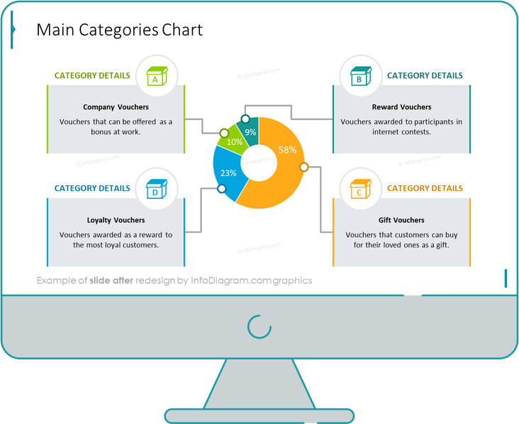data charts pie categories chart after redesign