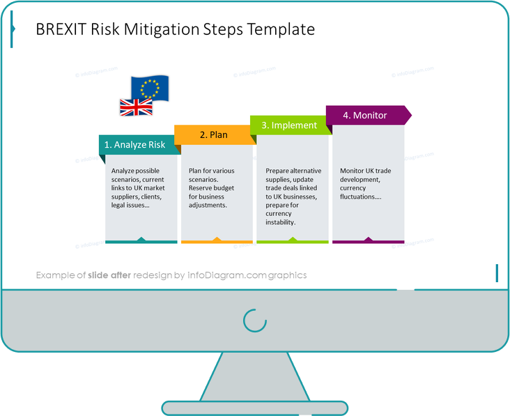 Brext risk migitation steps slide after redesign
