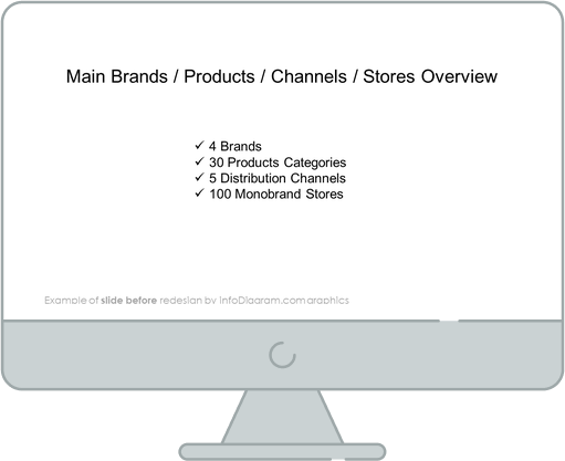 business review retail main brands before redesign