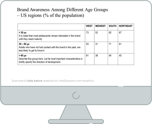 brand awarness slide before infodiagram redesign in powerpoint