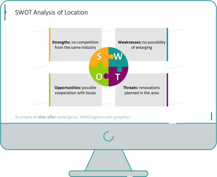 swot puzzle diagram slide after redesign by infodiagram