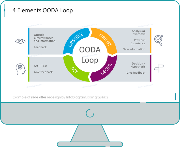 infographics cycles OODA loop after redesign