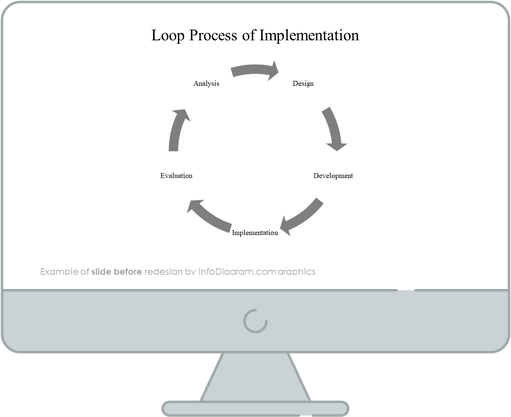 infographics cycles implementation before redesign