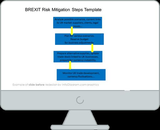 Brext risk migitation steps slide before redesign