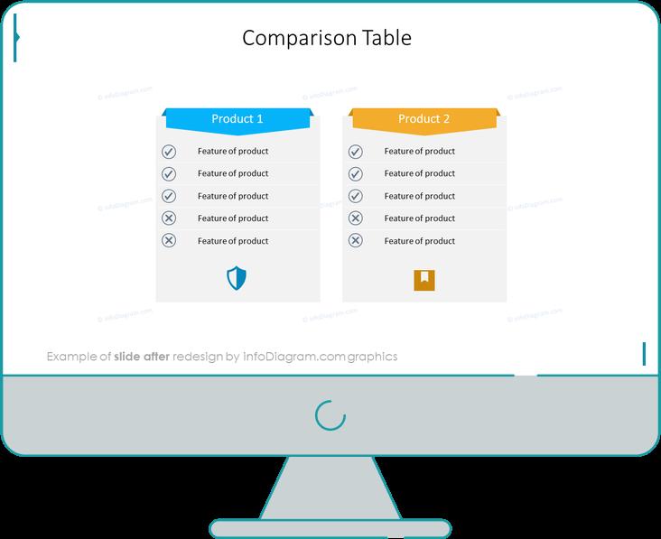 after redesign comparison table slide ppt