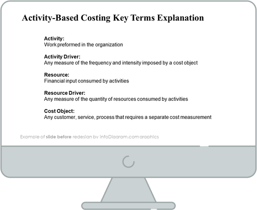diagram abc costing key terms before redesign powerpoint
